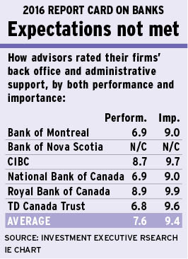 Back-office blunders continue   Investment Executive