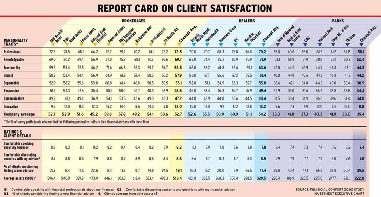 Report Card on Client Satisfaction 2018