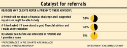 Investment Executive table: Catalyst for referrals