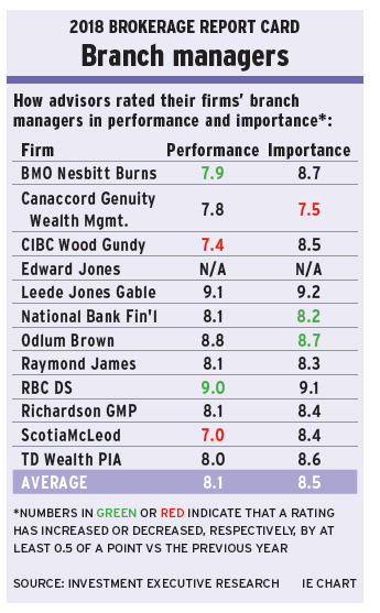 BRC 2018 How advisors rated their firms' branch managers