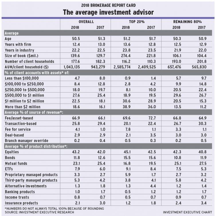 BRC 2018 The average investment advisor