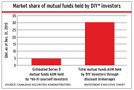 Market share of mutual funds held by DIY invetors