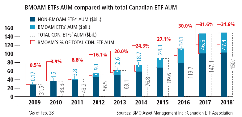 Table: BMOAM ETFs AUM compared with total Canadian ETF AUM
