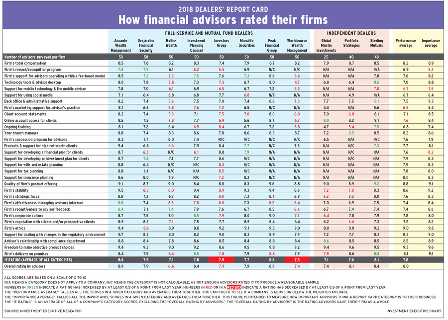DRC 2018: How financial advisors rated their firms