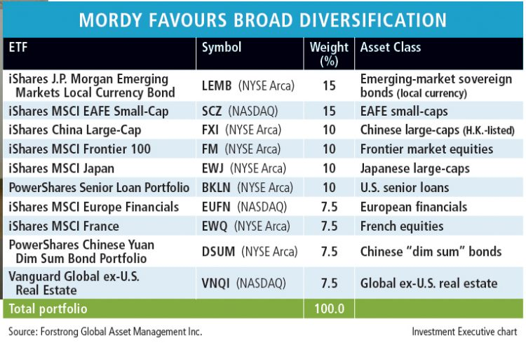 Table: Mordy favours broad diversification