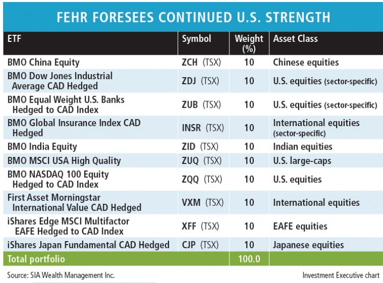 Table: Fehr foresees continued U.S. strength