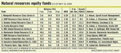 Natural resources equity funds
