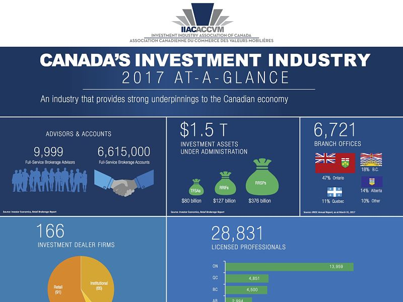 Canada's Investment Industry 2017 at a glance