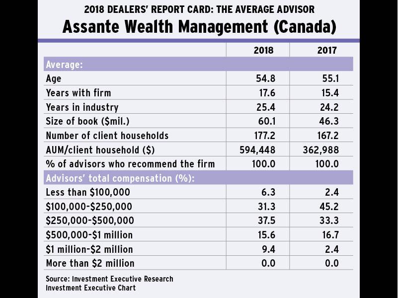 Slideshow: Comparing each dealer's average advisor
