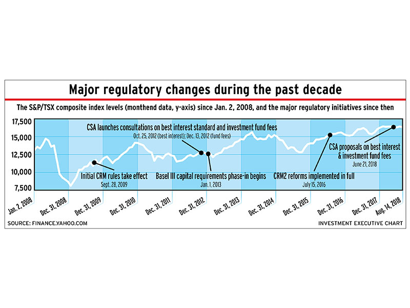 Chart: Major regulatory changes during the past decade