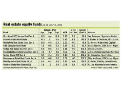 Table: Real estate equity funds as of July 31, 2018