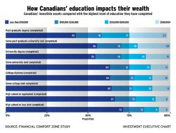 Chart: How Canadian's education impacts their wealth