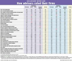 Table: ARC 2018 - How advisors rated their firms