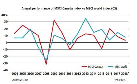 Annual performance of MSCI Canada index vs MSCI world index (C$)