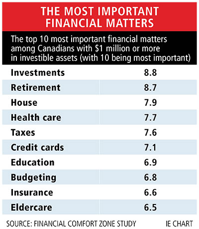 Table: The most important financial matters