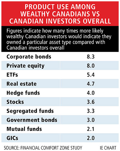 Table: Product use among wealthy Canadians vs Canadian investors overall