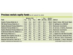 Table: Precious metals equity funds as of Aug. 31, 2018