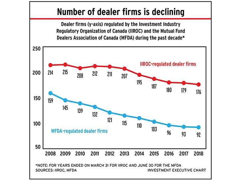 Chart: Number of dealer firms is declining