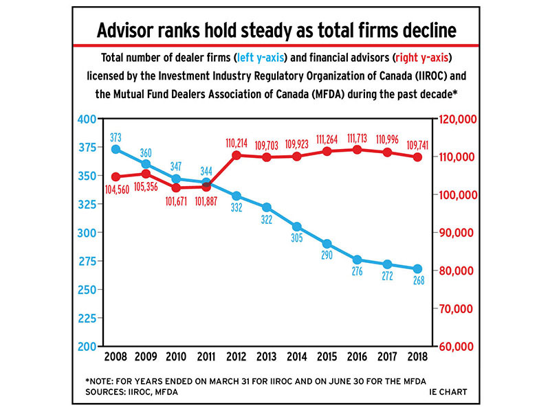 Chart: Advisor ranks hold steady as total firms decline