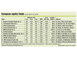 Table: European equity funds as of Sept. 30, 2018