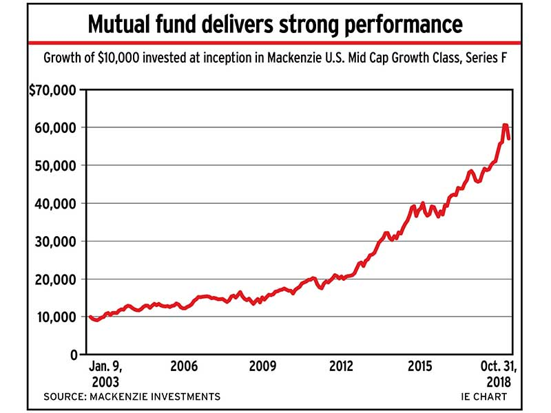 Fund manager delivers strong perfomance