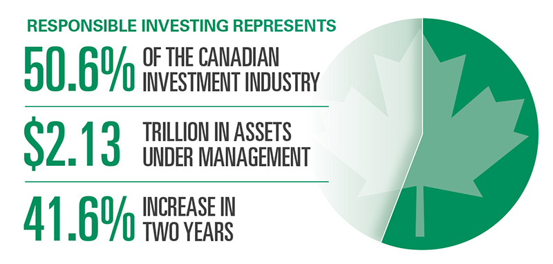 Responsible Investment aims to be a lever for change
