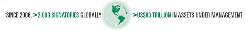 since 2006 2,000 singatories globally US$83 trillion in assets under management