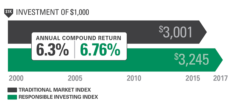 Graph shows investment of $1,000 in traditional market index fetch $3,001 while RI index fetch $3,245 over 17 years