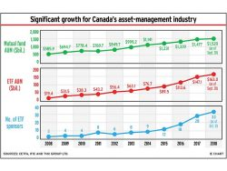 Chart: Significant growth for Canada's asset-management industry