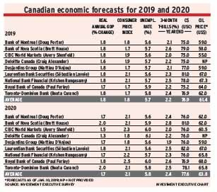 Table: Canadian economic forecasts for 2019 and 2020