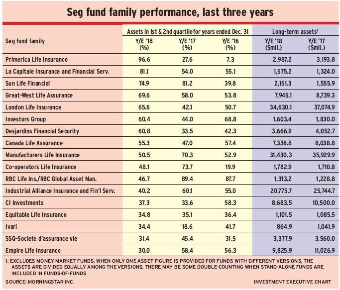 Table: Seg fund family performance, last three years