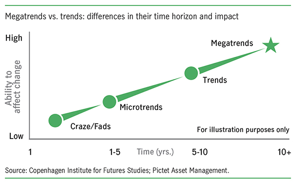 megatrends vs trends graph in their time horizone and impact