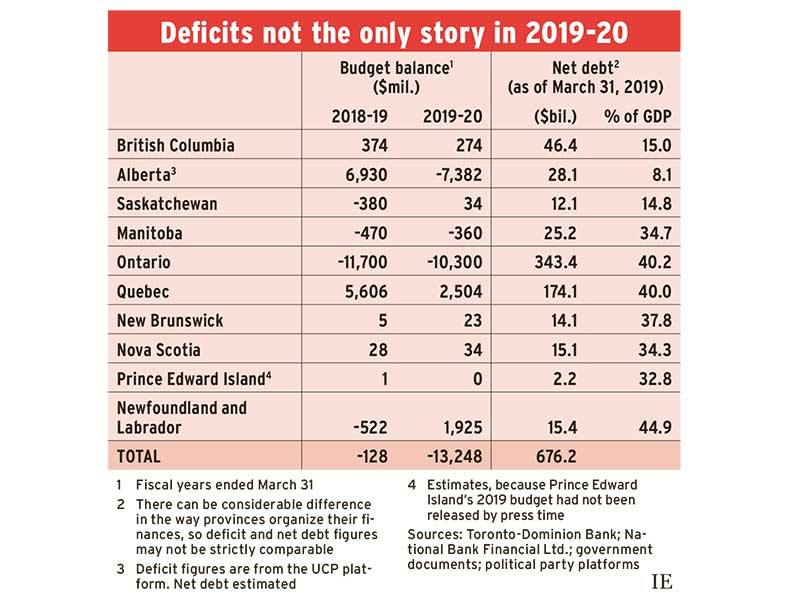 Table: Deficits not the only story in 2019-2020