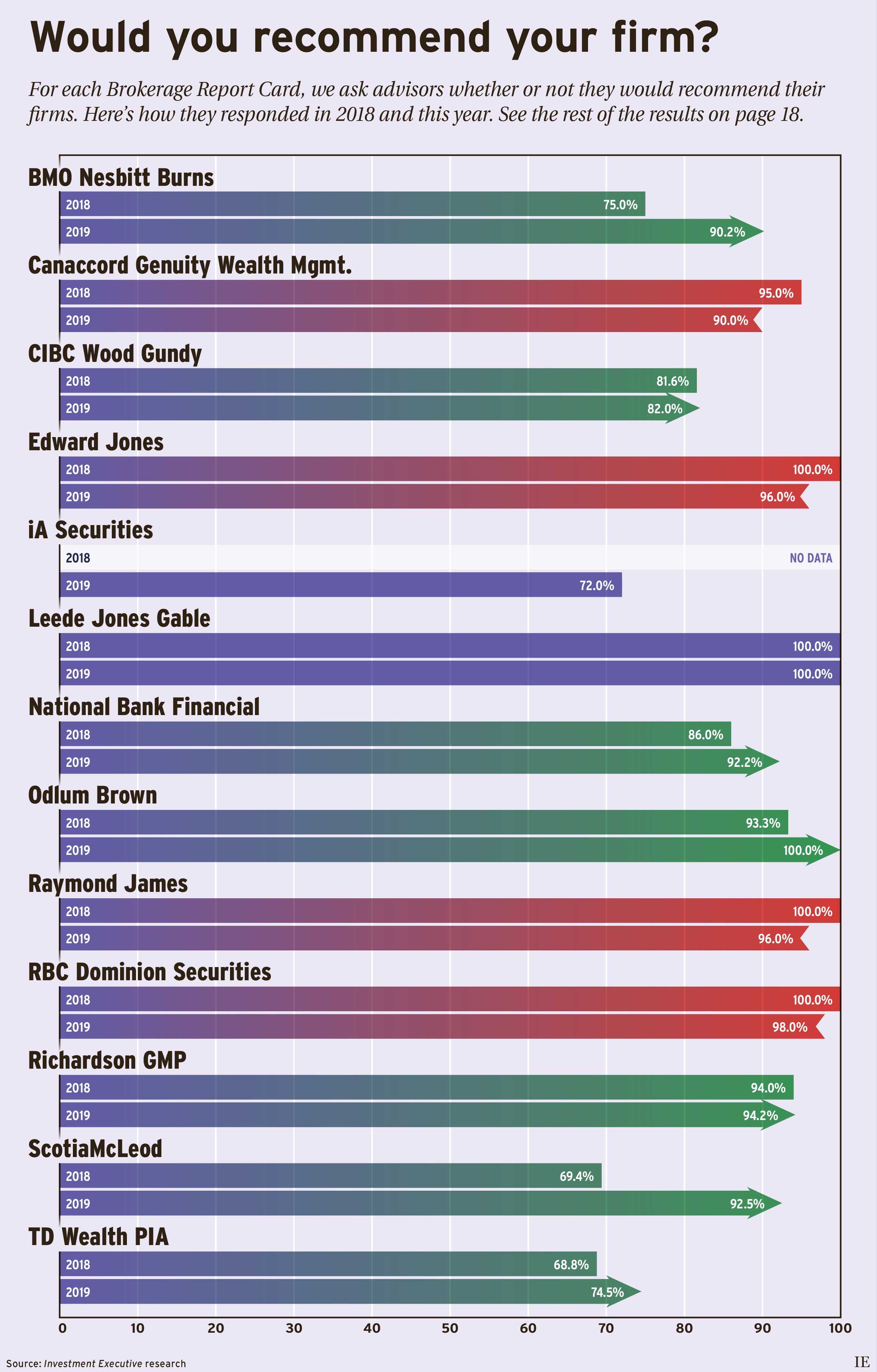 Chart: Would you recommend your firm?