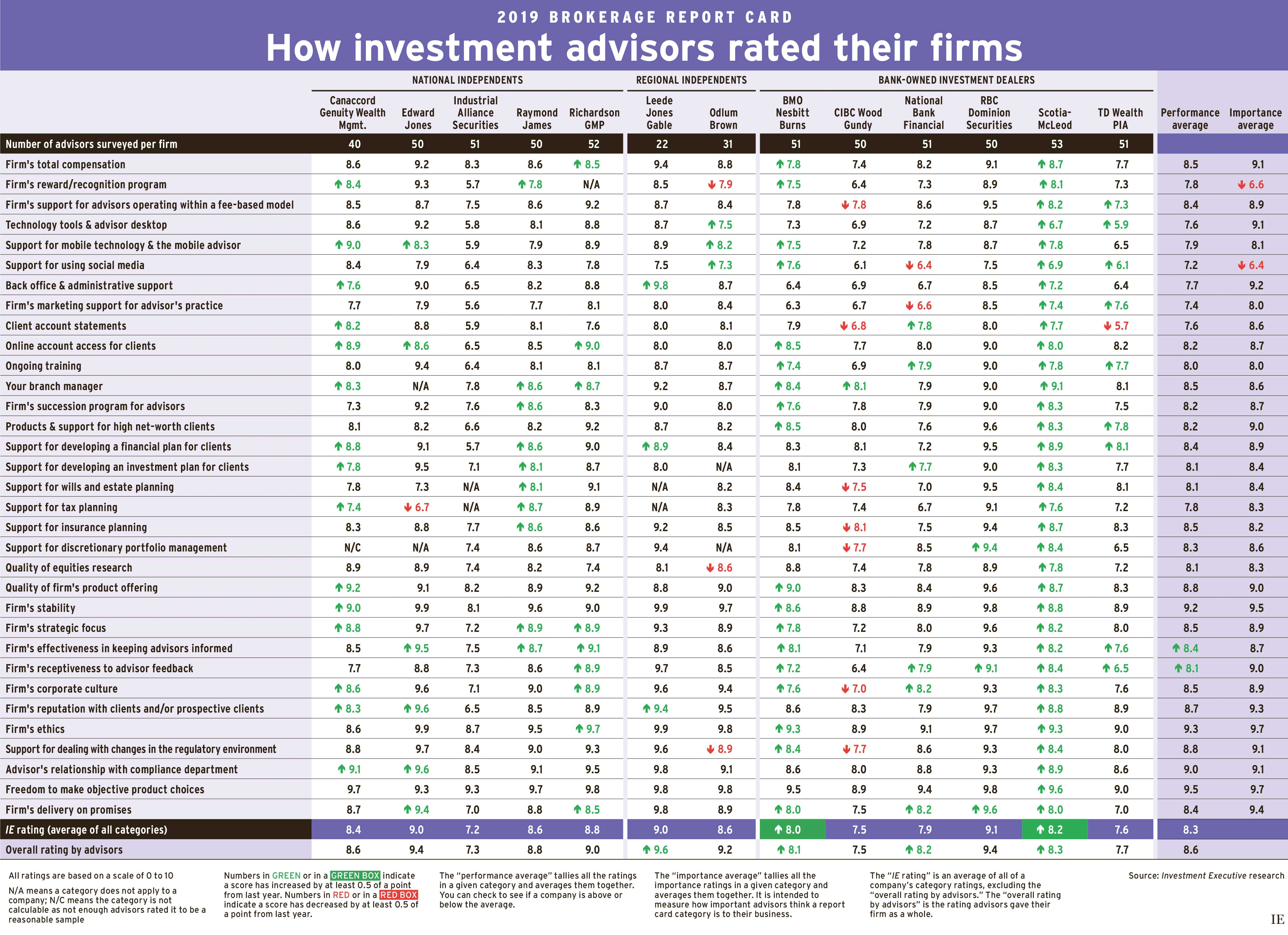 Table: How investment advisors rated their firms
