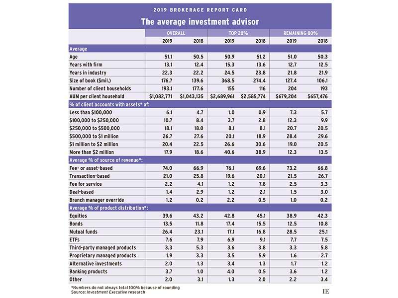 Table: The average investmet advisor