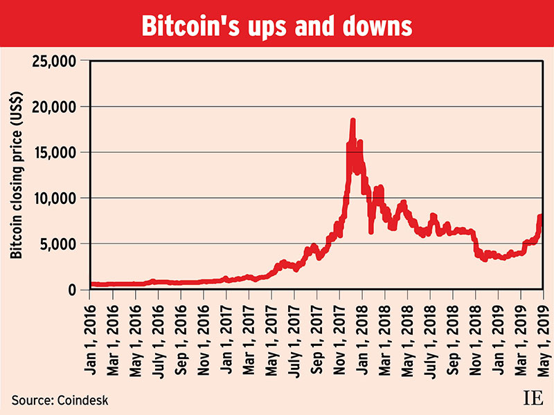Bitcoin's ups and downs