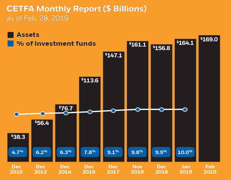 CETFA monthly report of assets and %of investment funds