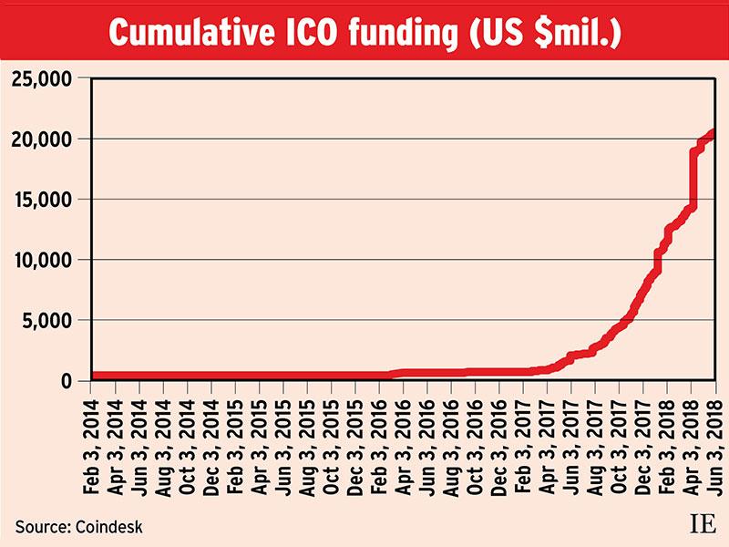 Cumulative ICO funding