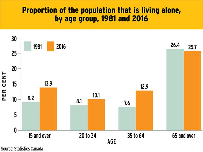 Chart: Proportion of the population that is living alone, by age group, 1981 to 2016