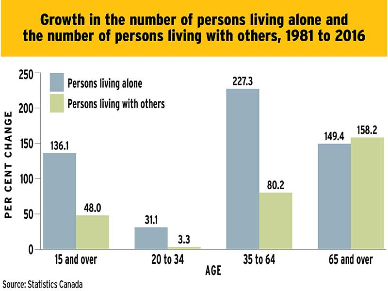 Chart: Growth in the number of persons living alone and the number of persons living with others, 1981 to 2016