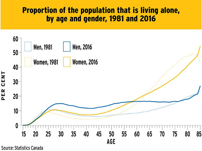 Chart: Proportion of the population that is living alone, by age and gender, 1981 to 2016