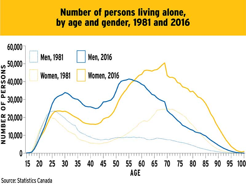 Chart: Number of persons living, by age and gender, 1981 to 2016