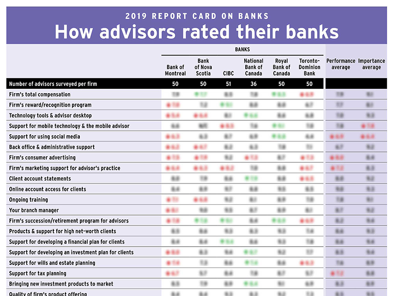 How advisors rated their banks