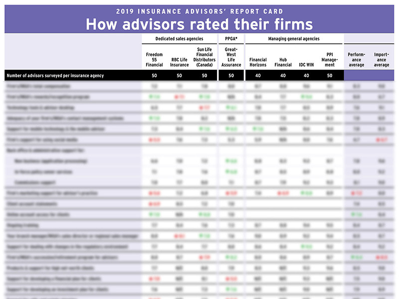 2019 Insurance Advisors' Report Card