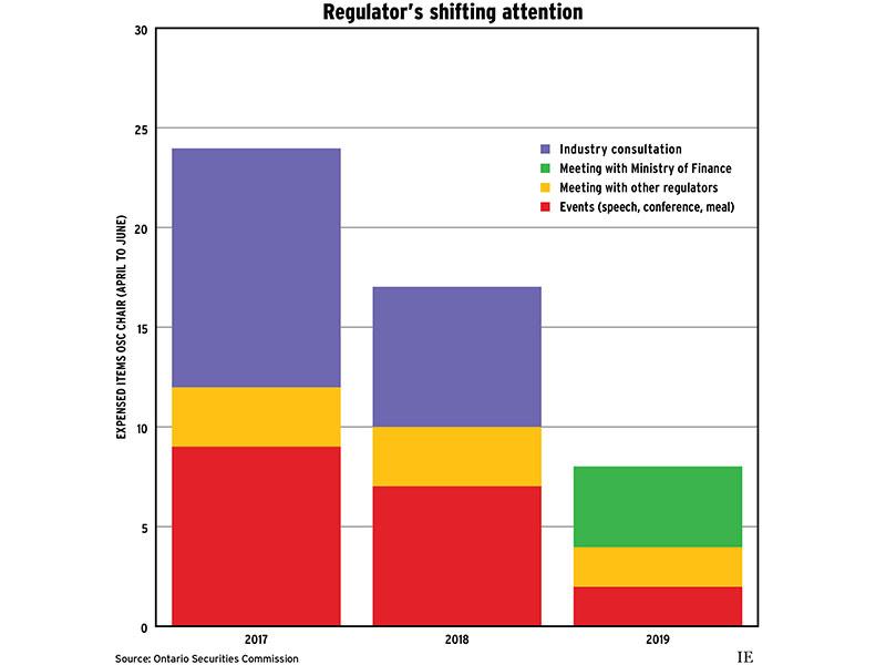 Regulator's shifting attention