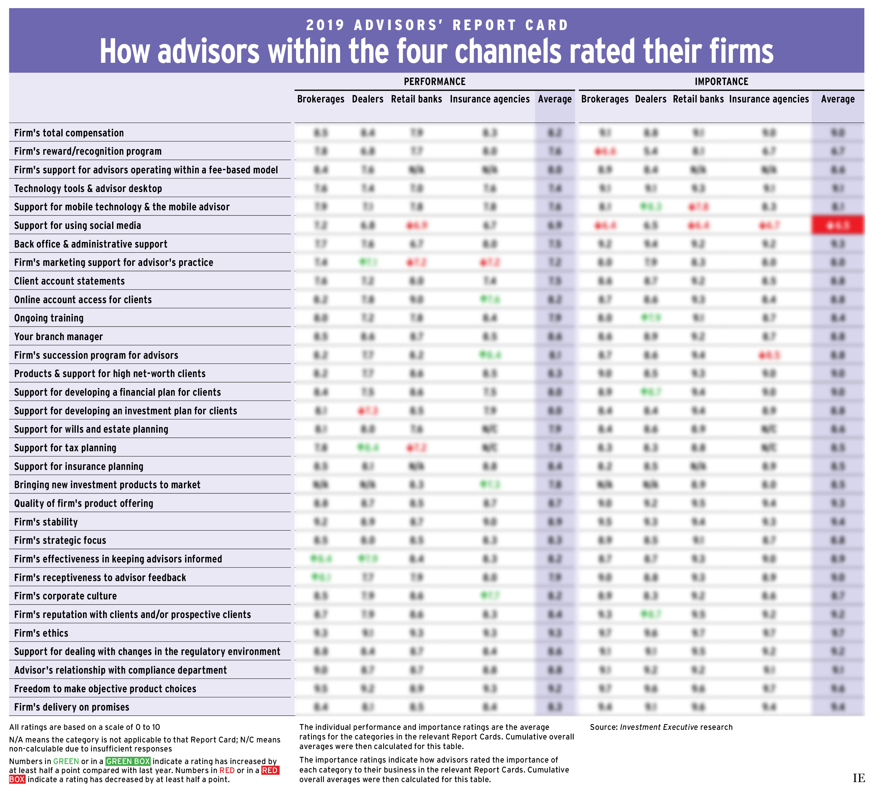 Advisors' Report Card 2019: How advisors within four channels rated their firms
