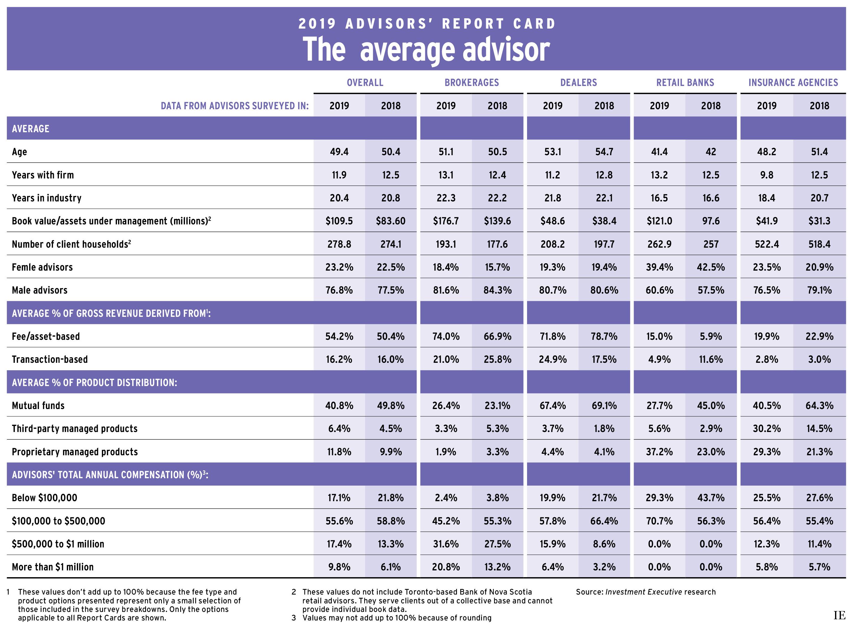 Advisors's Report Card 2019: The average advisor