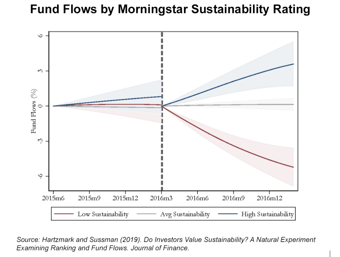 Fund flows by Morningstar Sustainability Rating