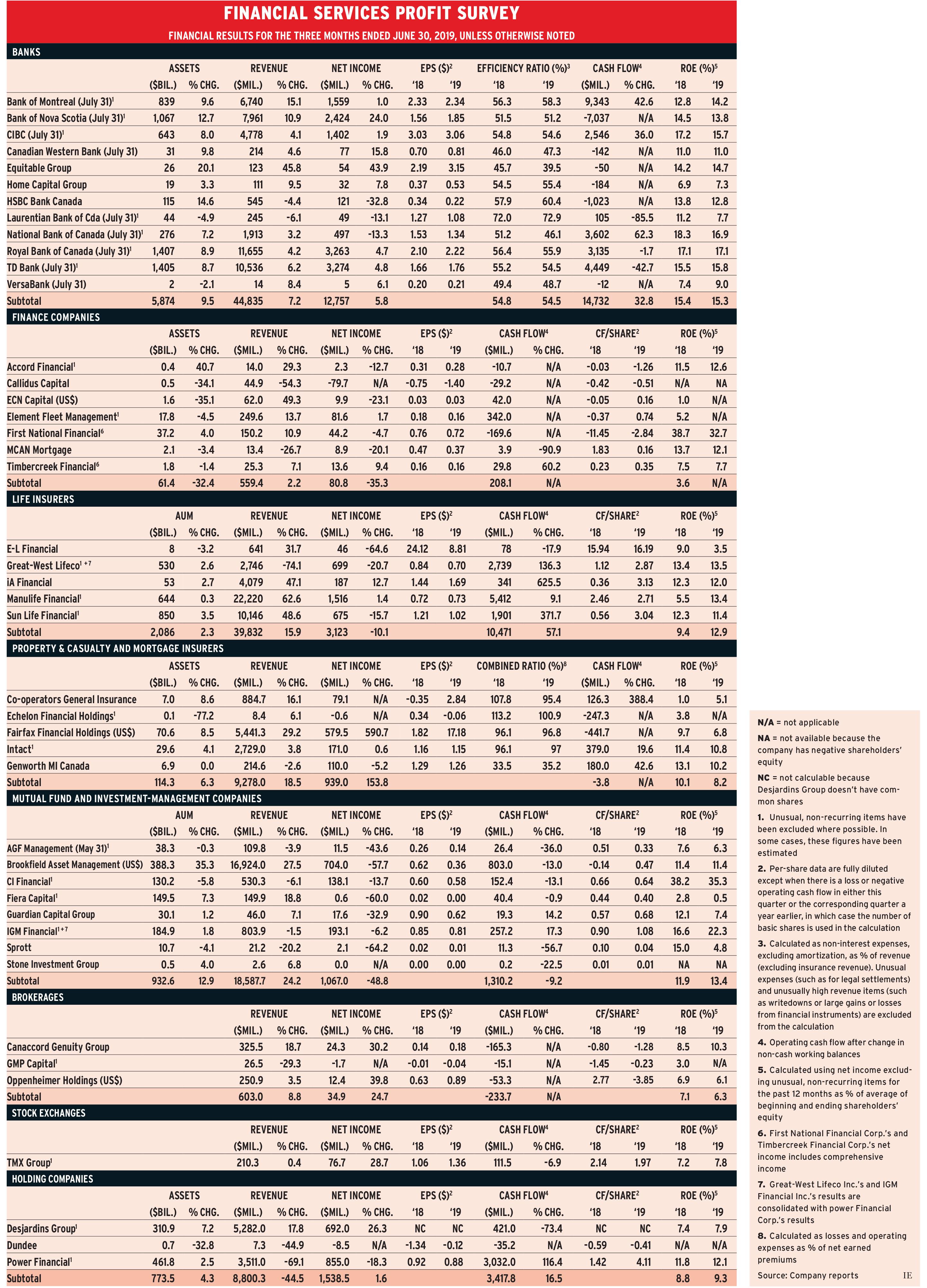 Financial Services Profit Survey
